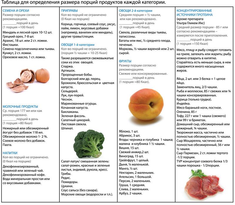продукты для понижения холестерина список